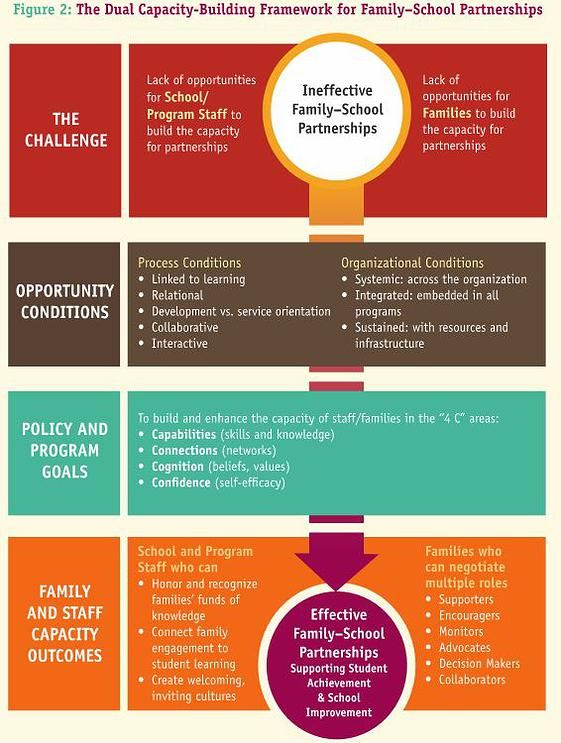 Framework for Family School Partnerships / Project Appleseed