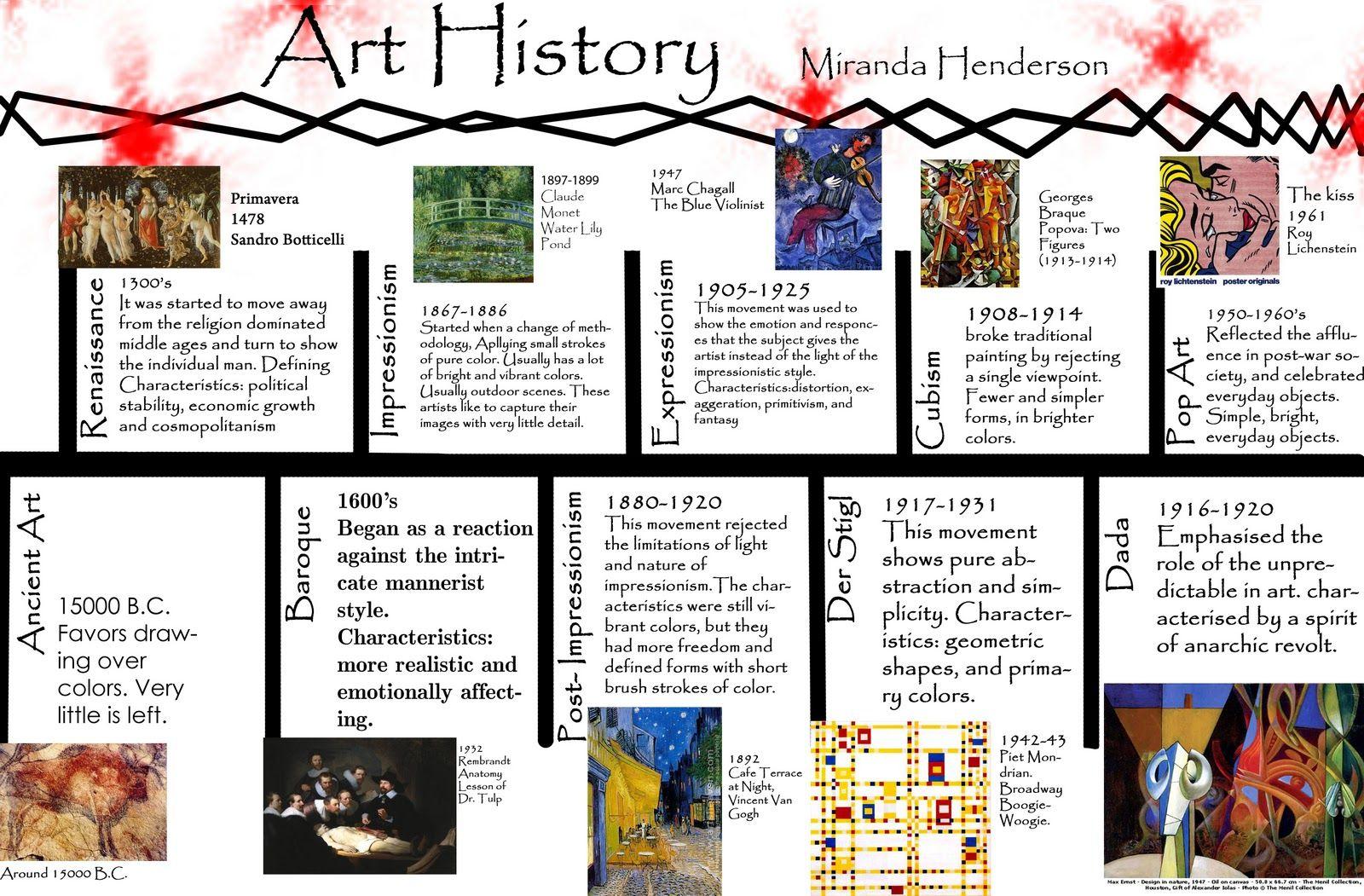 Image result for art movements timeline
