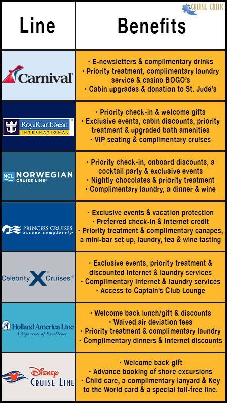 Cruise Line Loyalty Benefit Break Down Chart Did 2 Carnival In 2017 And Royal Caribbean