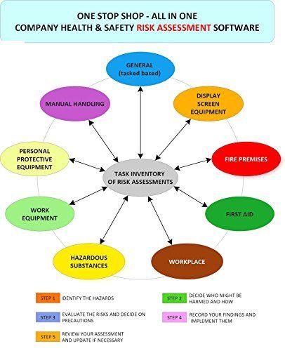 TIRA \u2013 Task Inventory  Risk Assessment, Health  Safety Risk - health safety risk assessment
