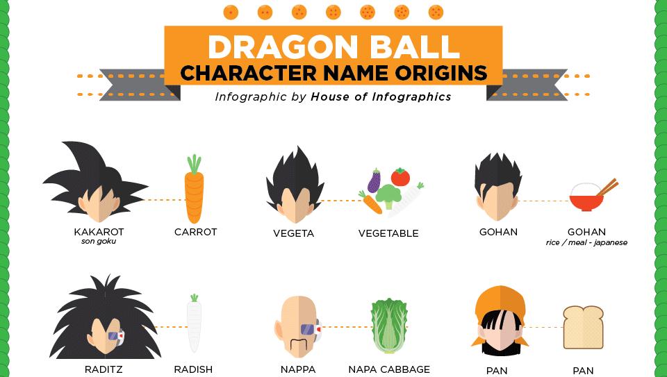 This Infographic Shows You The Origin Of Dragon Ball Character S Names Dragon Ball Anime Dragon Ball Dragon Ball Z