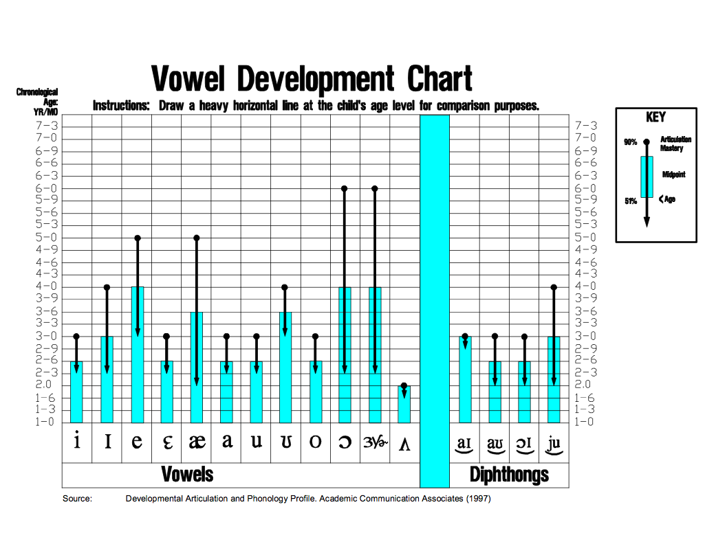 Milestone Charts And Resources For Assessing Articulation