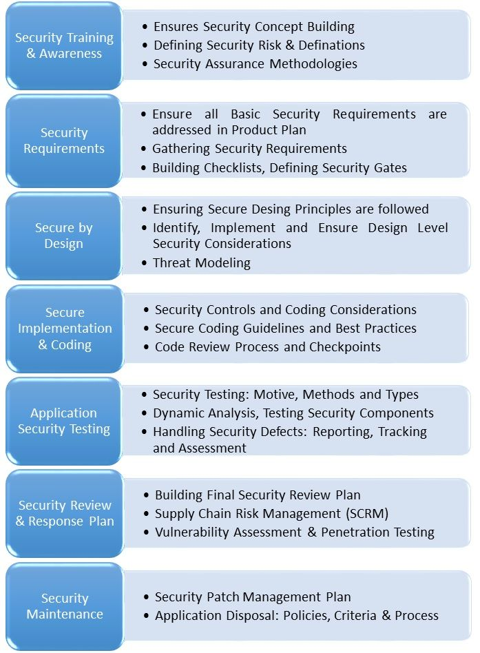 Secure Sdlc Is A Structural Concept To Integrate Security