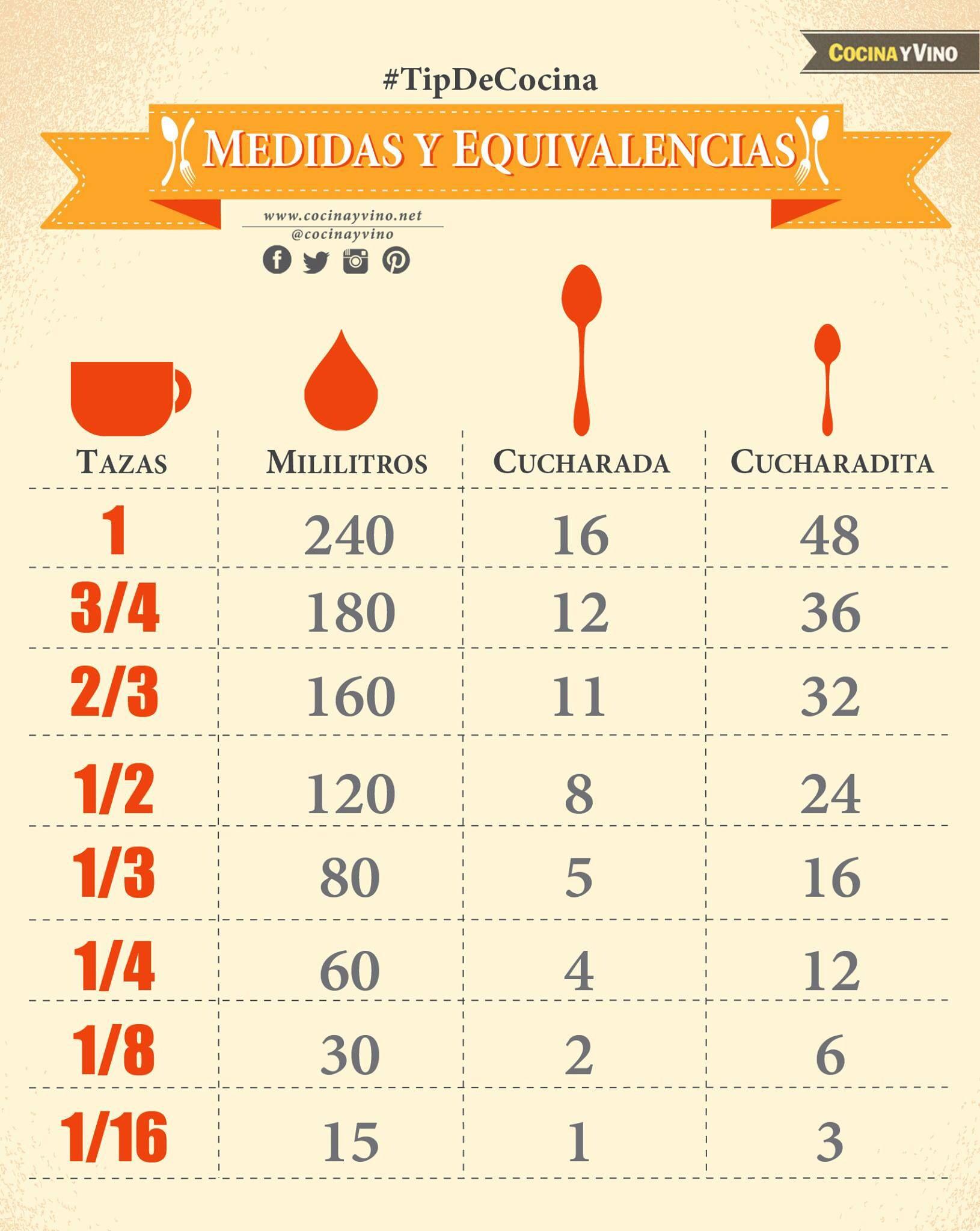 Medidas para cocinar