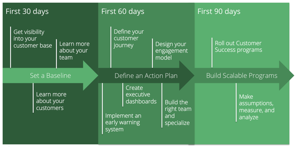 Your 90 Day Plan As A New Vp Of Customer Success 90 Day Plan Marketing Plan Template 100 Day Plan