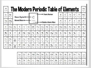 Periodic table color coding powerpoint with blank table periodic periodic table color coding powerpoint with blank table urtaz Images