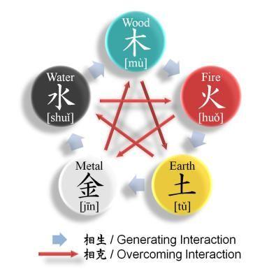 The Taoist Five Elements
