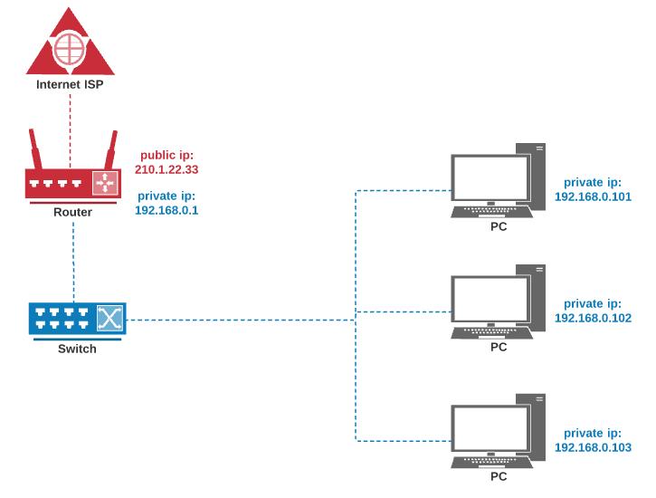 Amazon VPC(Virtual Private Cloud)! 한국말로 사용자 전용 가상 네트워크로 인프라 보안을 위해서 사용해야 되는 서비스입니다. 기본 개념을 잘 설명해주는 문서입니다.  #AWS #VPC