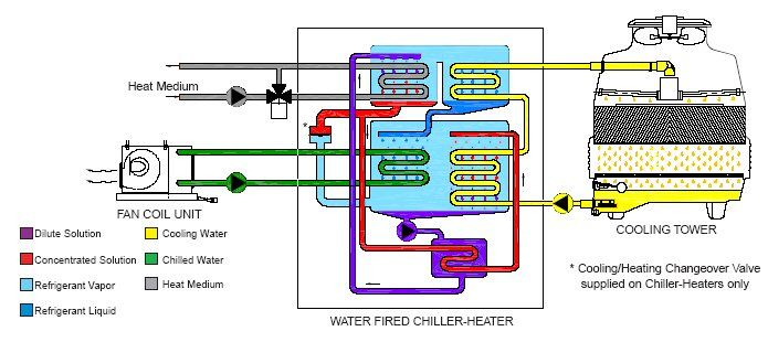 Yazaki Energy Water Fired Single Effect Chiller Application