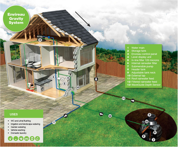 Grey water recycling rainwater harvesting gravity system for Eco friendly water systems for homes