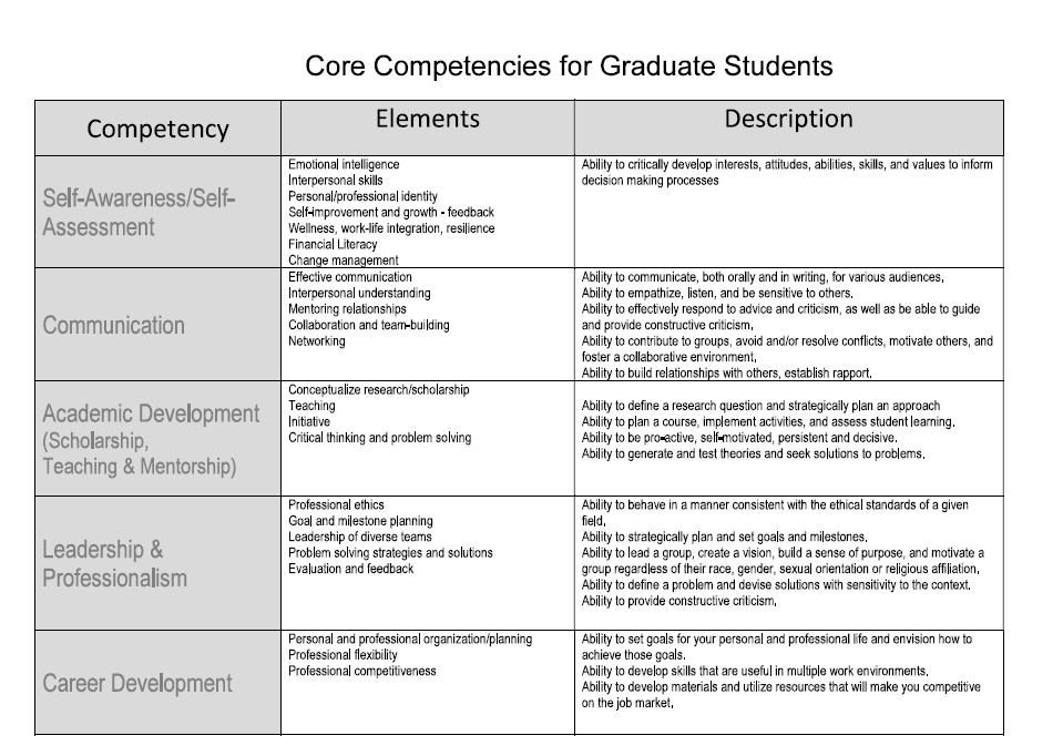 phrases/words for resume Core competencies, Resume words