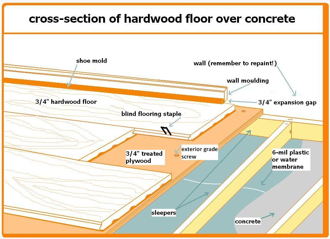 How To Install Solid Hardwood Flooring Over Concre Got
