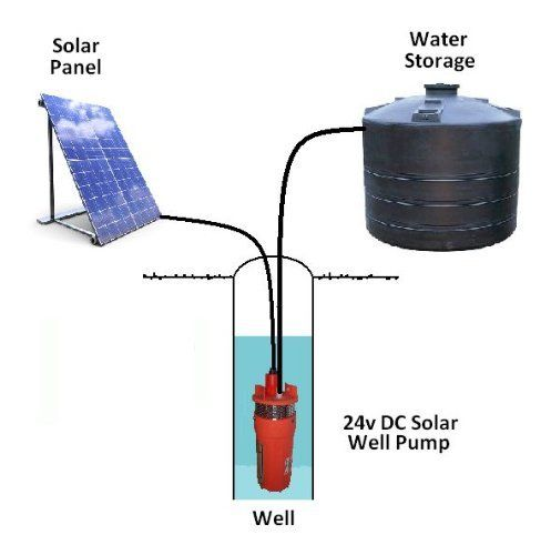 This Is The Perfect Water Pump For Rural Cabins Livestock Watering Ponds Agricultural Irrigation Systems O Solar Energy Diy Solar Water Pump Solar Power Diy
