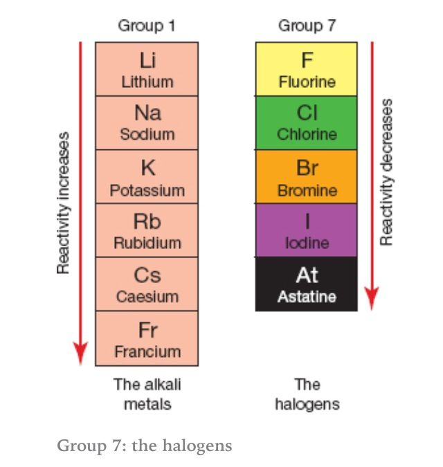 comparing halogen reactivity trends with those of the alkali metals halogens become less reactive down - Periodic Table Alkali Metals Reactivity