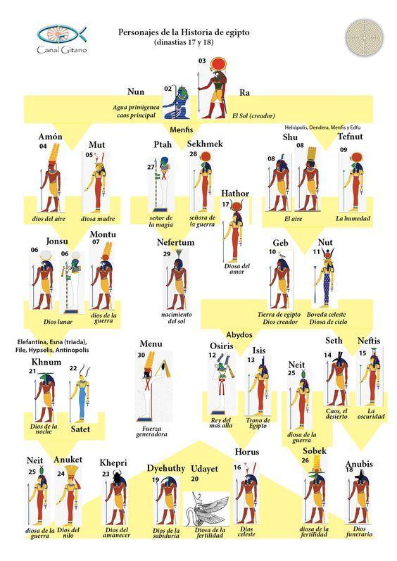Árbol genealógico mitología egipcia | Arbol genealógico | Pinterest ...