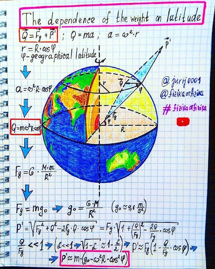 Force Formules De Physique Sciences Physiques Education Mathematique
