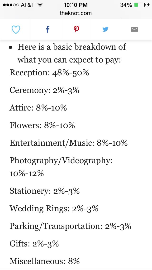 Wedding cost percentages via theknot.com.