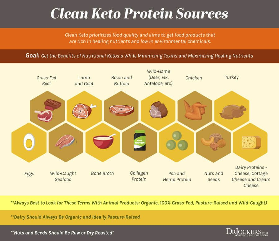 dirty keto foods to avoid