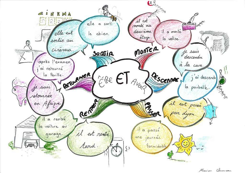 Carte Rona Accord D.Etre Et Avoir French Resources French Verbs French For