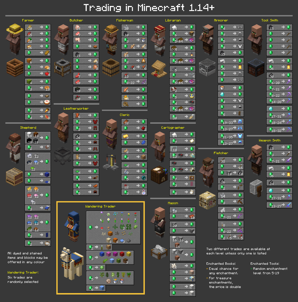 Minecraft 1 16 Villager Trading Guide