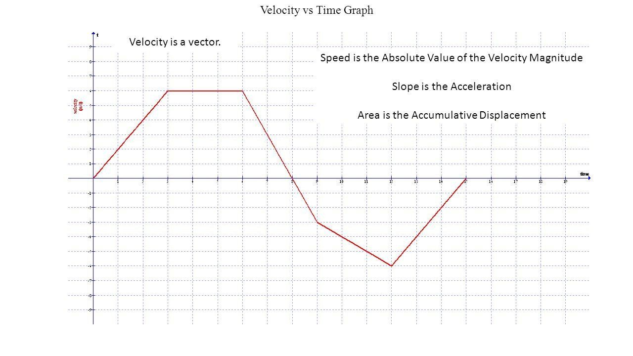 Interpreting Motion Graphs Worksheet Displacement Vs Time Velocity Vs Time And Accelera In 2020 Motion Graphs Worksheets Interpreting Motion Graphs Graphing Worksheets