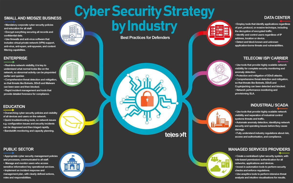 Cybersecurity Strategy Best Practices By Industry Infographic Cyber Security Cyber Security Technology Cyber Security Awareness