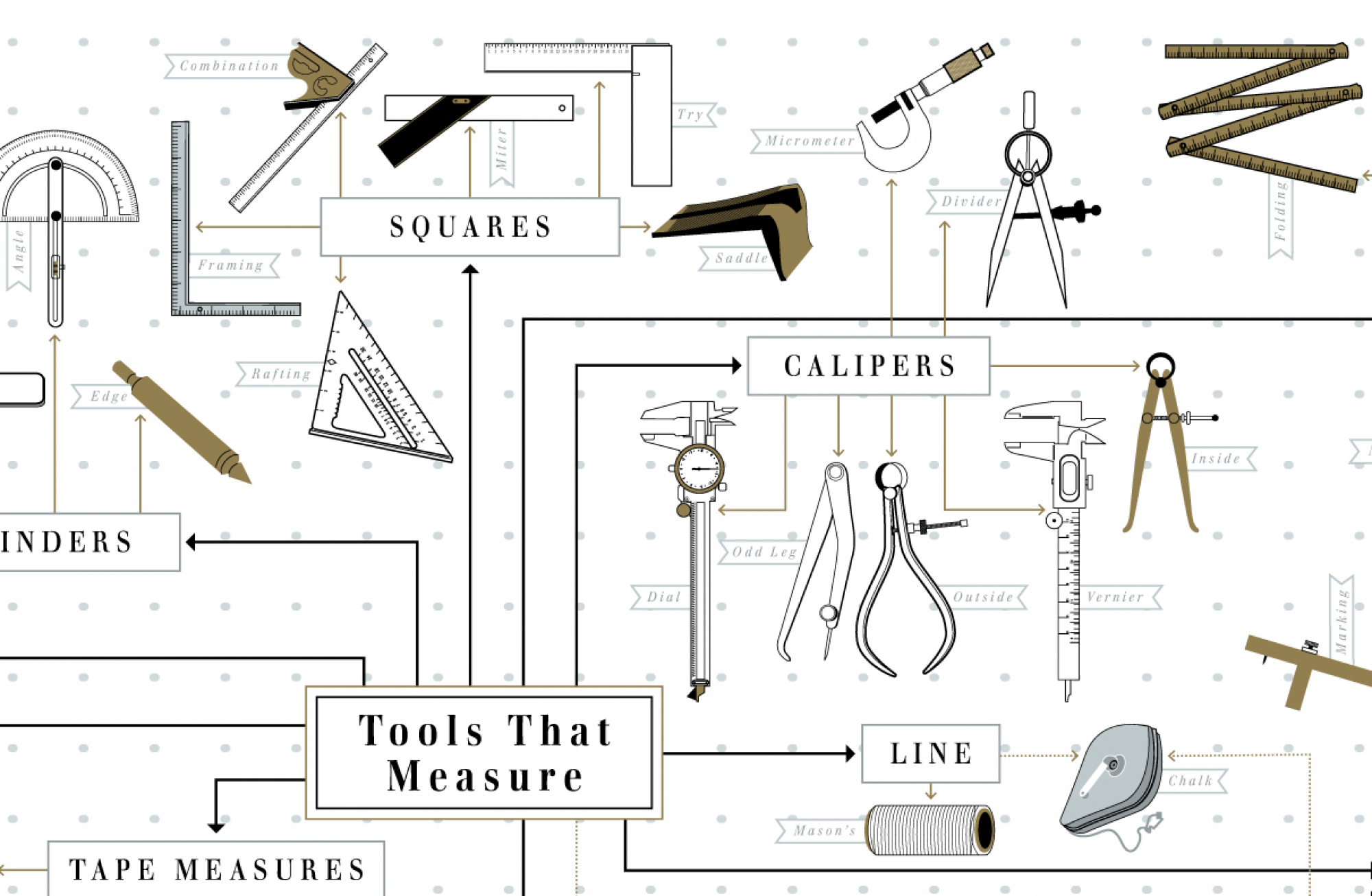 The Hand Tool Family Tree Infographic