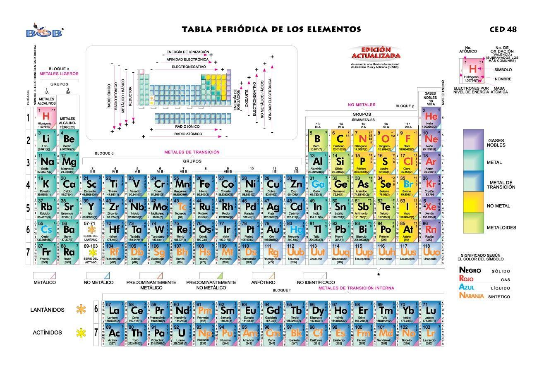 quimica tabla perodica from tabla periodica de los elementos monografias sourcequimicateoriablogspot - Tabla Periodica De Los Elementos Monografias
