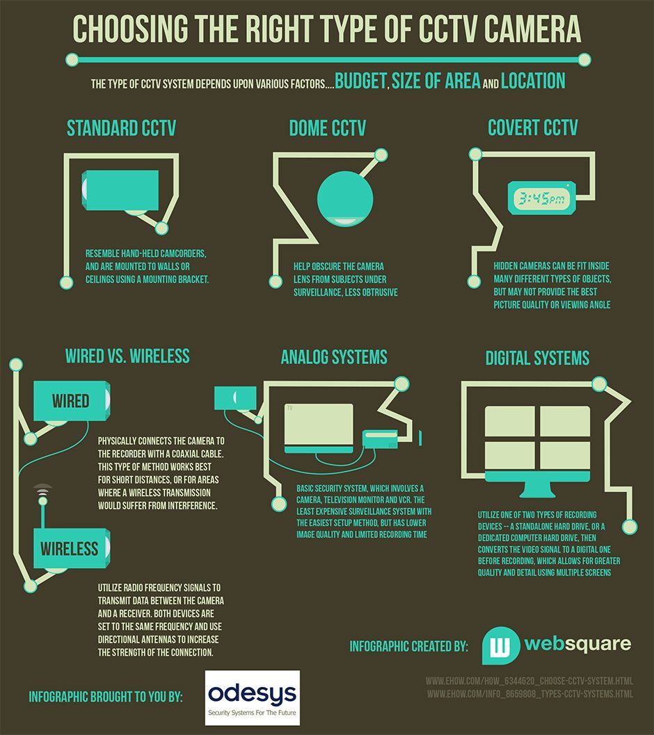 Choosing The Right Type Of Cctv Camera Infographic Designed By Websquare Websquare Home Security Systems Wireless Home Security Systems Best Home Security