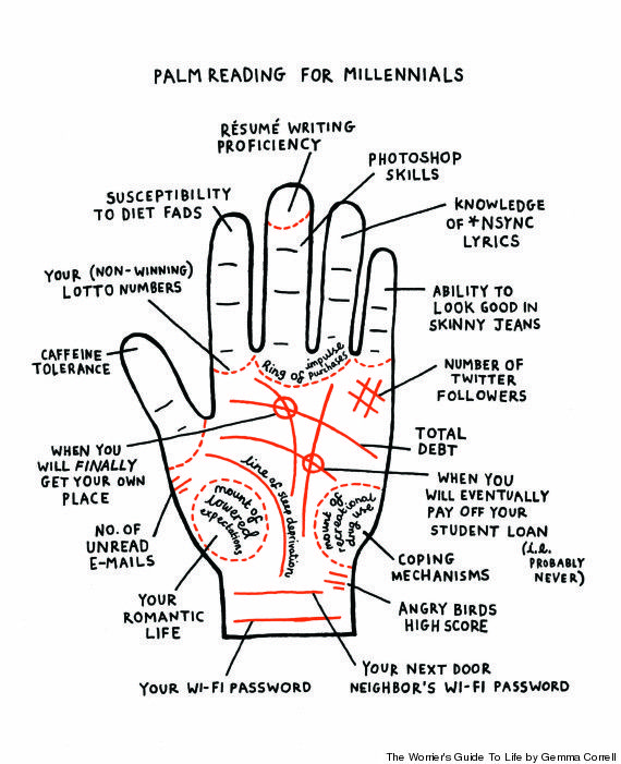 5 Strange Realities Of Being A Modern Woman Illustrated Palm Reading Palm Reading Charts Palmistry