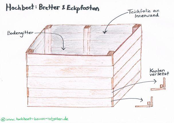 hochbeet selber bauen anleitungen hochbeet ratgeber garten pinterest. Black Bedroom Furniture Sets. Home Design Ideas