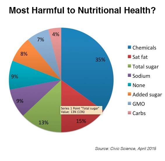 What Is Most Harmful To Your Nutritional Health Health Should I