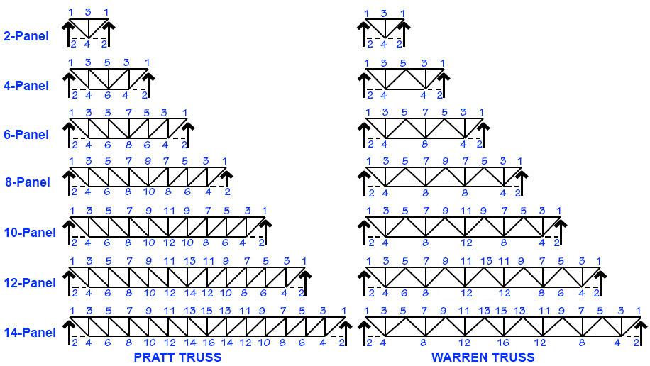 Steel Truss Design Calculator In 2020 Roof Truss Design