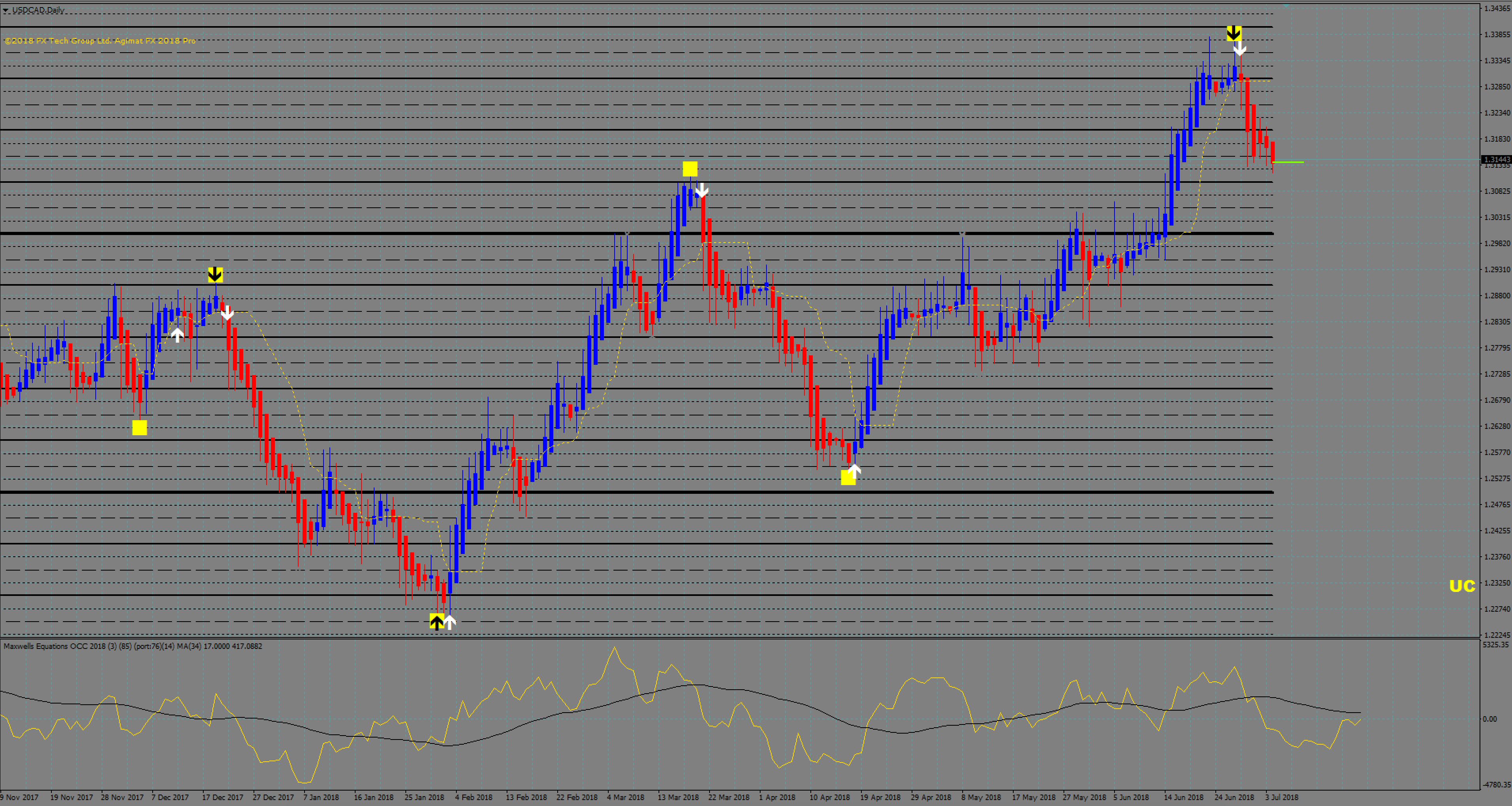 The Agimat Trading System For Mt4 Provides 90 Accuracy With Forex