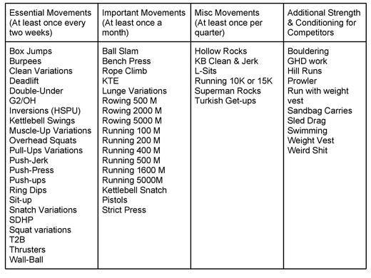 crossfit workouts list 2 crossfit pinterest crossfit workouts list workout list and crossfit. Black Bedroom Furniture Sets. Home Design Ideas