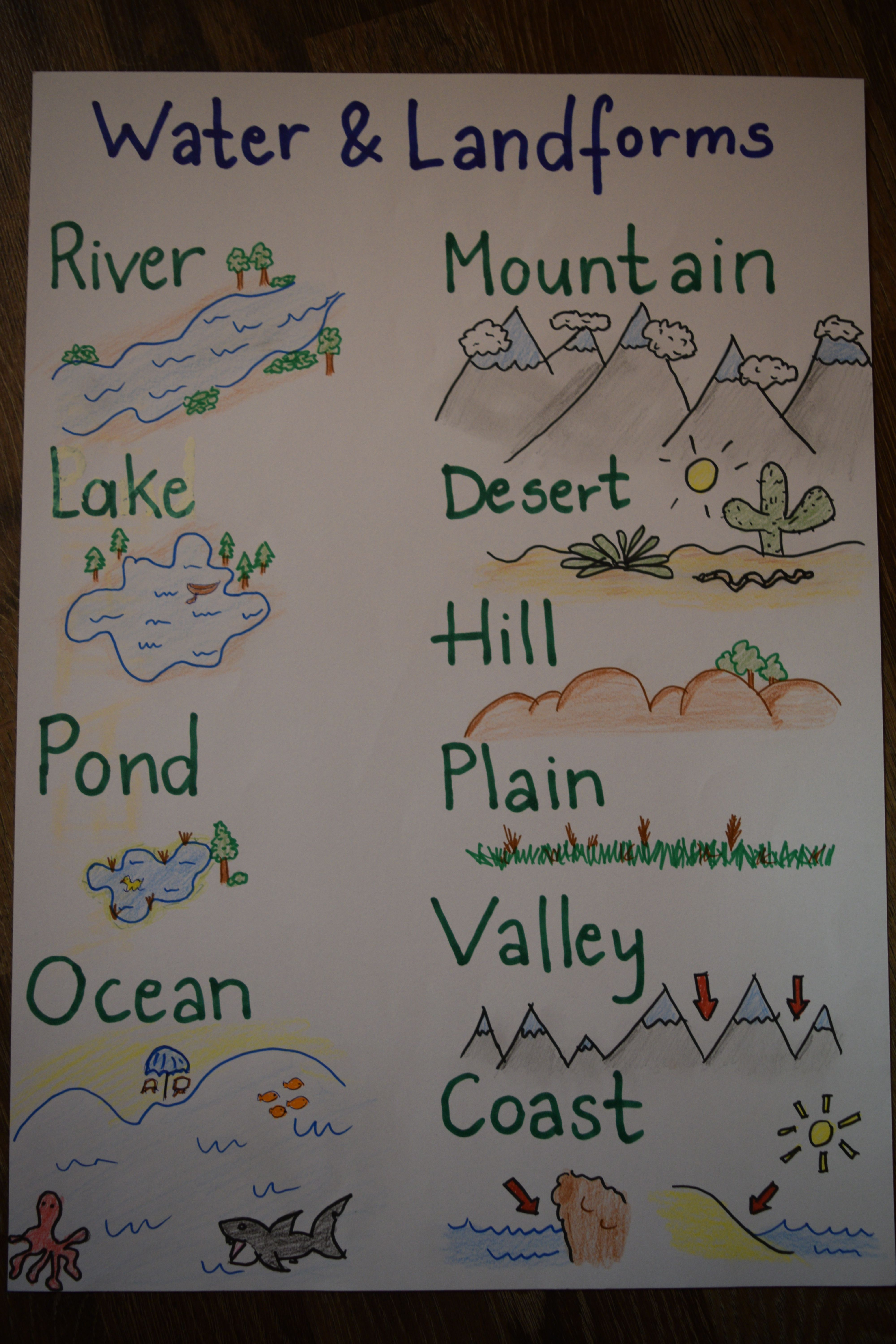 Water and landforms anchor chart for kids also volcanes rh ar pinterest