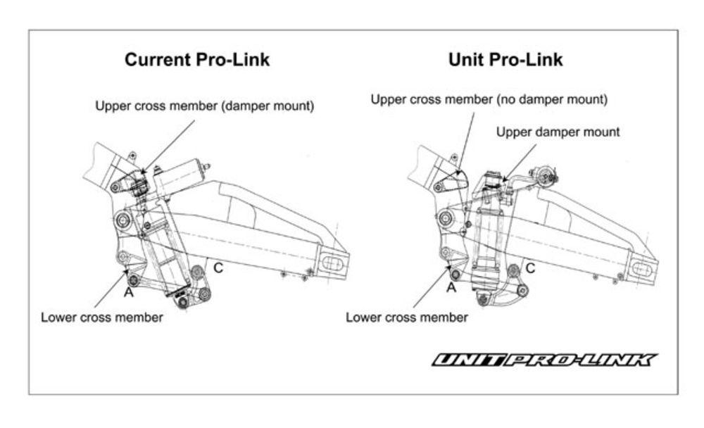 2003 Honda Cbr600rr Unit Pro Link Sport Rider Honda Cbr600rr Honda The Unit