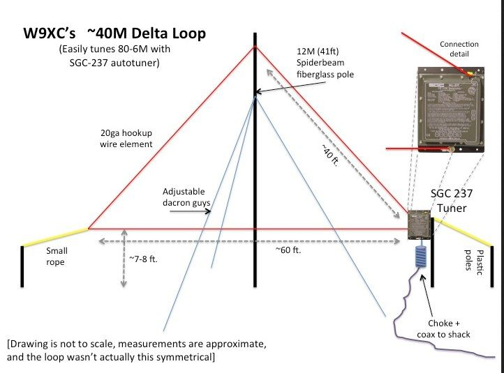 40m Delta Loop | Antenna | Ham radio antenna, Ham radio, Ham