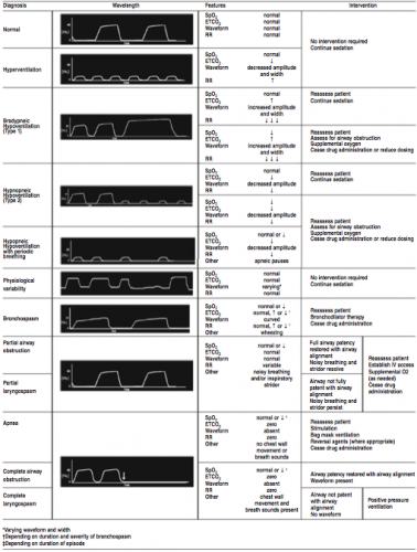 From: Mackey T  Making waves: the use of waveform capnography for