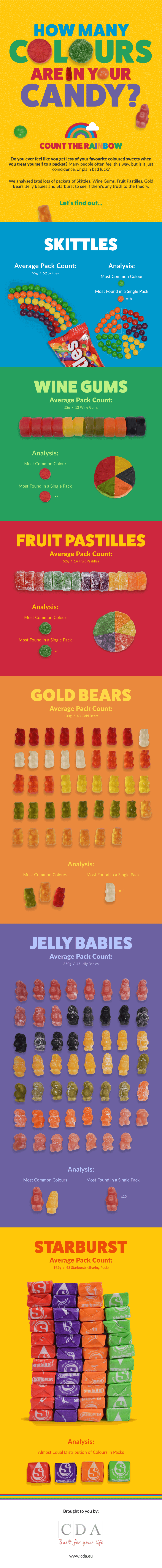 How many colours are in your candy?