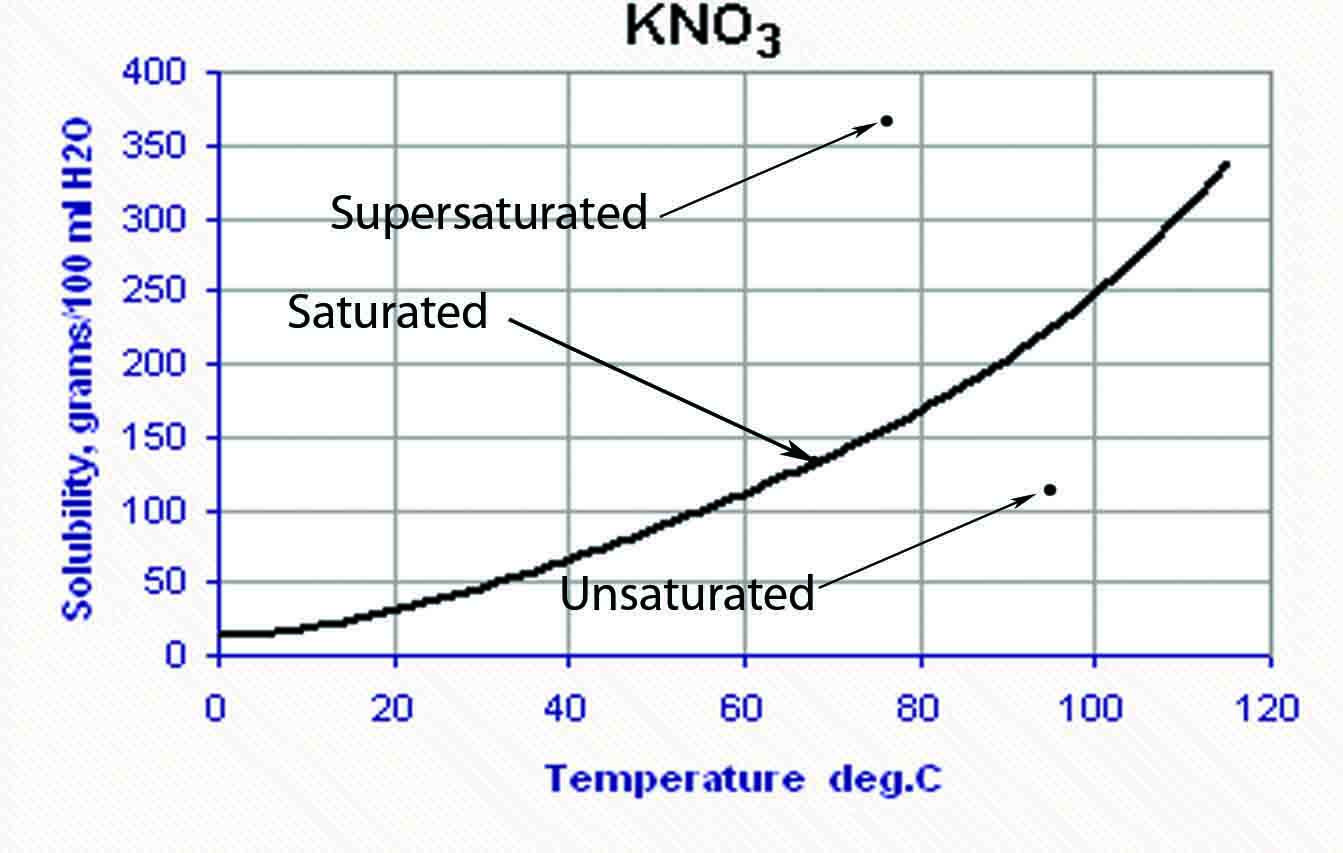 Solubility vs. Temperature Graph: if given info: a saturated ...