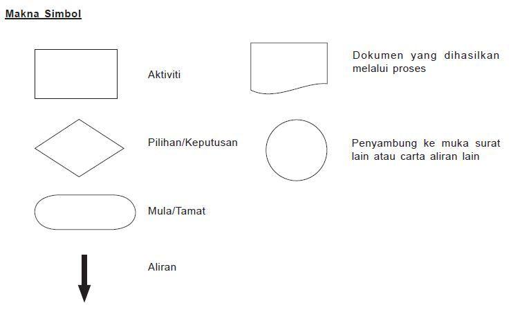 Image result for bulatan dalam carta alir blue circle pinterest image result for bulatan dalam carta alir ccuart Image collections