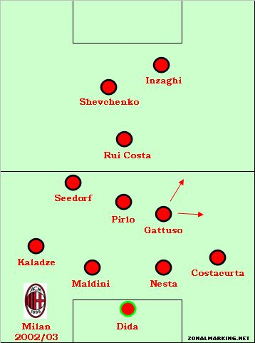 Interesting Article Discussing Milan S Infamous Christmas Tree With 3 4 10s In Midfield And Could Explain Our Centrality Since An Milan Ac Milan A C Milan