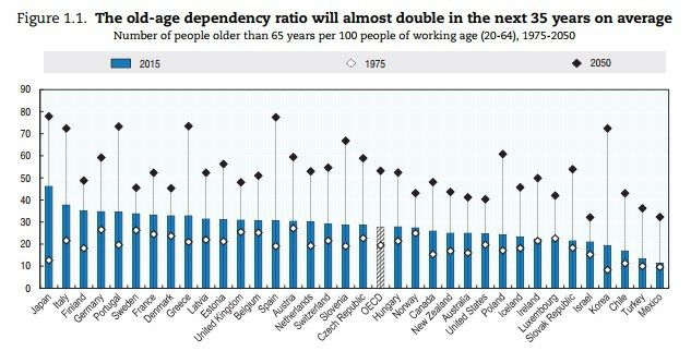 International Liberty Restraining Government In America And Around The World Dependency Ratio Japan Age 20 S