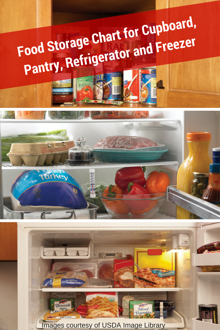 Food Storage Chart for Cupboard/Pantry, Refrigerator and