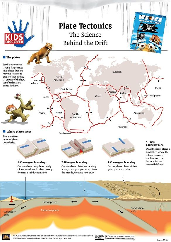 "KIDS DISCOVER and Ice Age: Continental Drift have teamed up to bring you this detailed infographic on plate tectonics and the ""science behind the drift."" Click-thru for a FREE printable!"