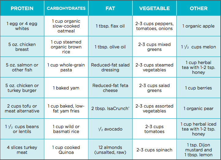 400 600 calorie meal ideas mindbodybalance net au isagenix