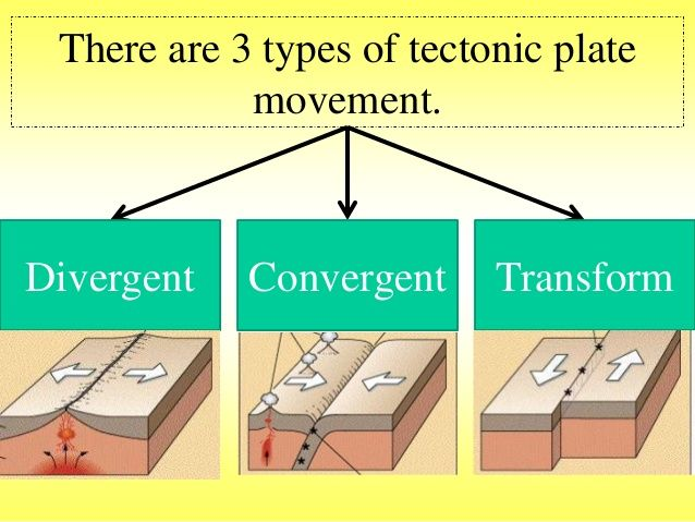 There Are 3 Types Of Tectonic Plate Movement Divergent Convergent Transform Fun Science Systems Thinking Tectonic Movement