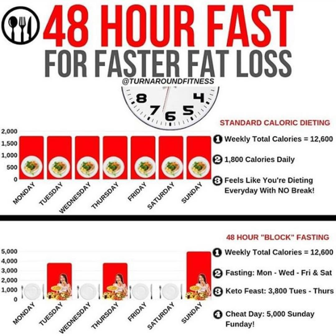 weight loss during 48 hour fast