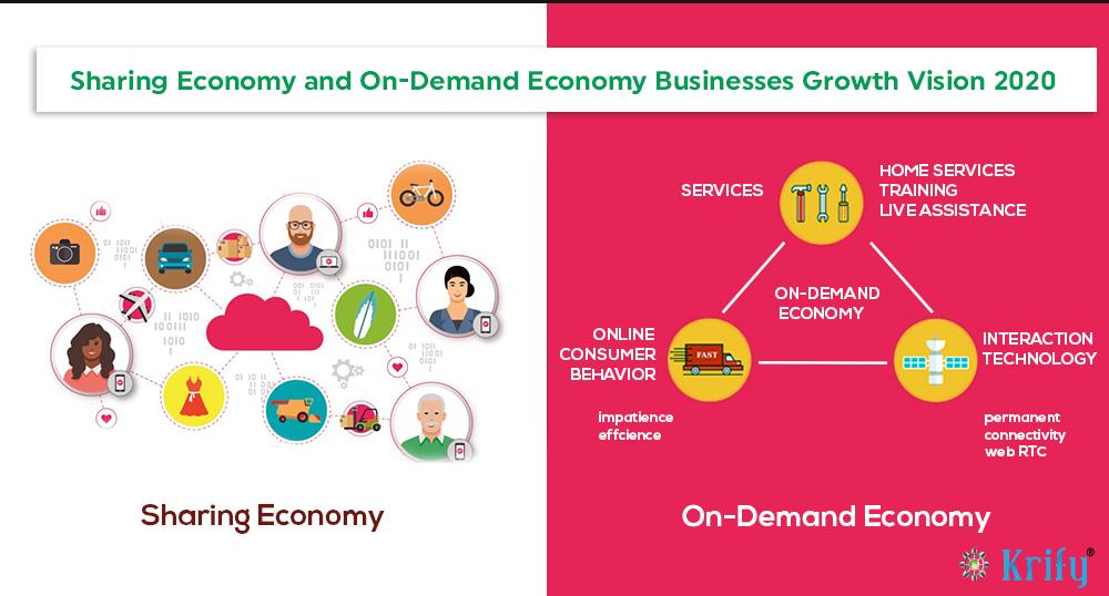 Pin On Economy Models